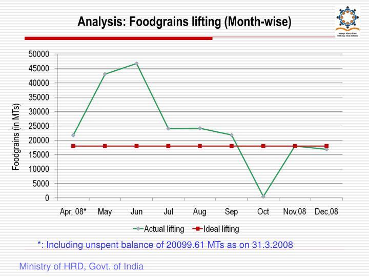 Analysis: Foodgrains lifting (Month-wise)