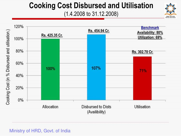 Cooking Cost Disbursed and Utilisation