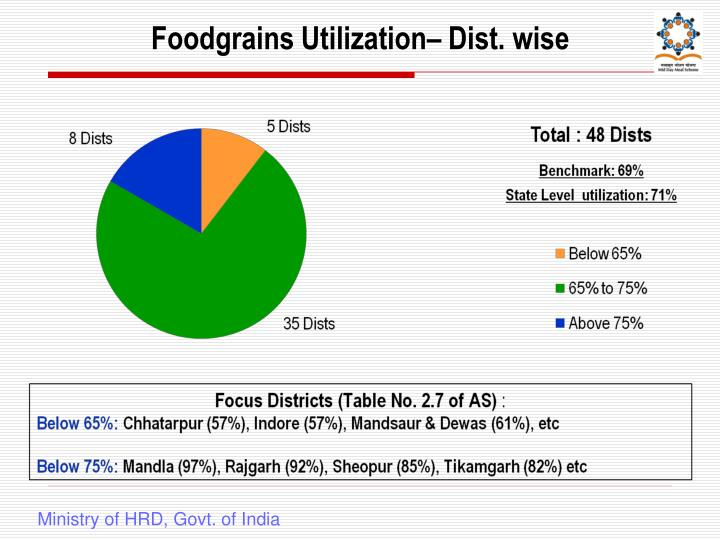Foodgrains Utilization– Dist. wise