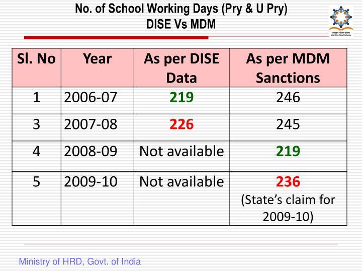 No. of School Working Days (Pry & U Pry)