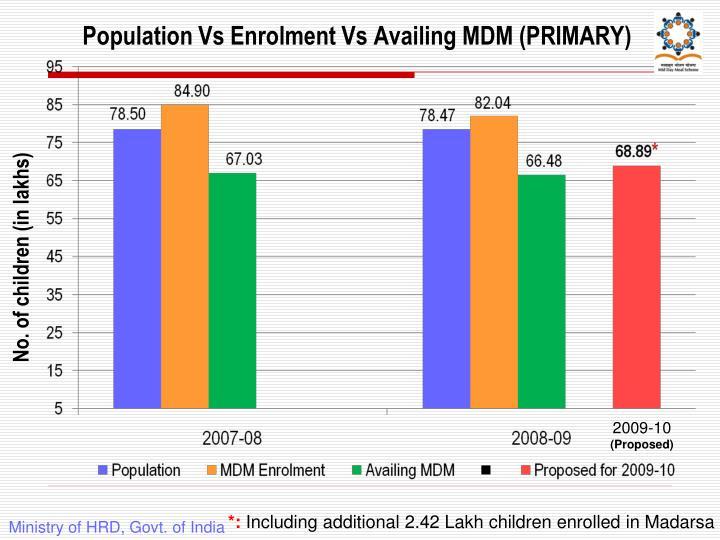 Population Vs Enrolment Vs Availing MDM (PRIMARY)