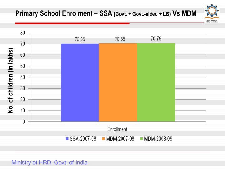 Primary School Enrolment – SSA