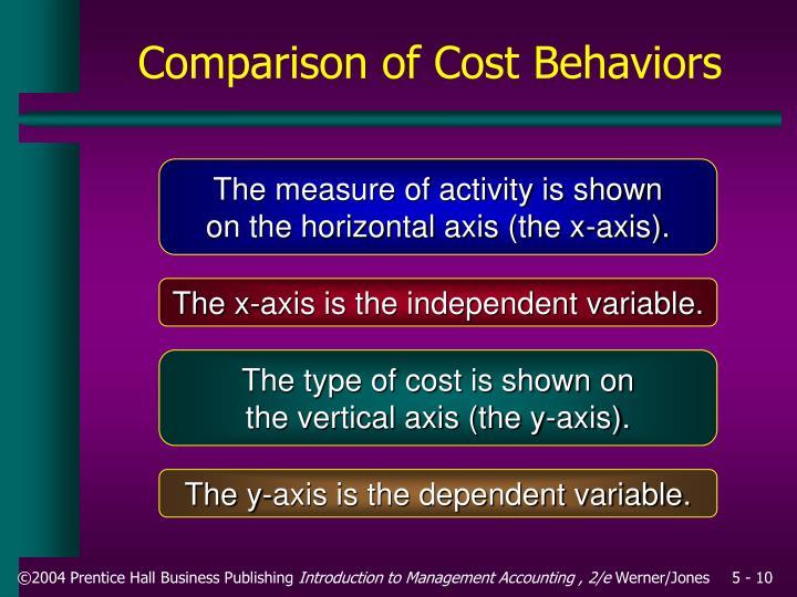 Comparison of Cost Behaviors