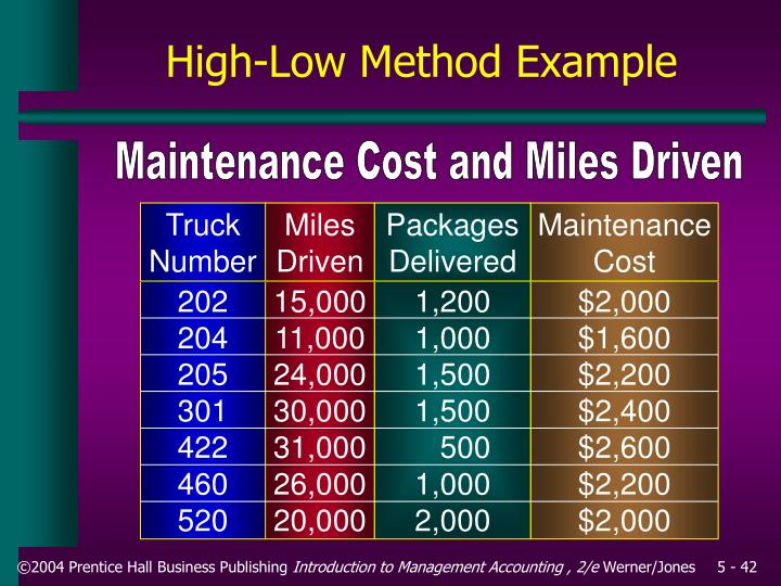 Maintenance Cost and Miles Driven