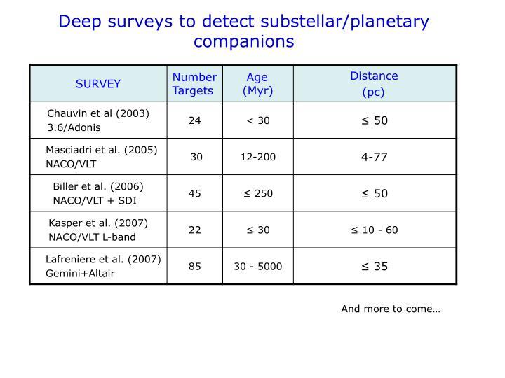 Deep surveys to detect substellar/planetary companions