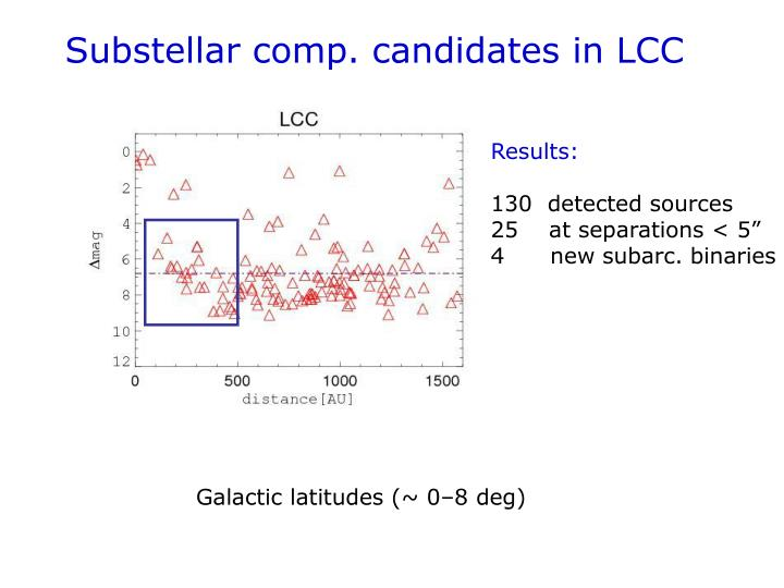 Substellar comp. candidates in LCC