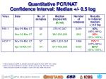 quantitative pcr nat confidence interval median 0 5 log1