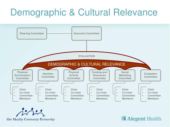 Demographic & Cultural Relevance