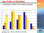 age profile of attendees1