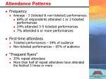 attendance patterns