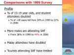 comparisons with 1999 survey