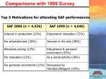 comparisons with 1999 survey1