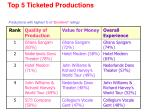 top 5 ticketed productions