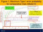 figure 1 maximum type i error probability for comparative trials model ii