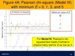 figure 4a pearson chi square model iii with minimum e 0 1 3 and 5