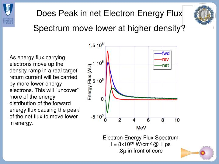 Does Peak in net Electron Energy Flux Spectrum move lower at higher density?