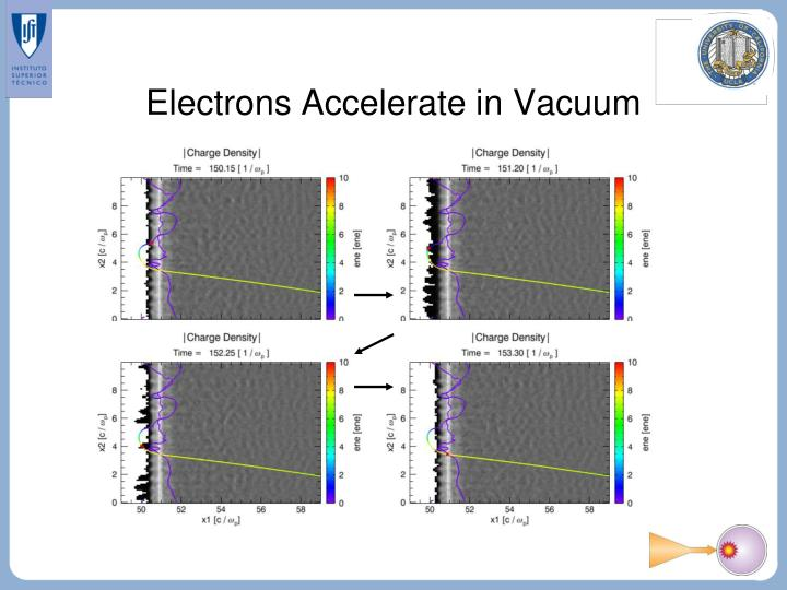Electrons Accelerate in Vacuum