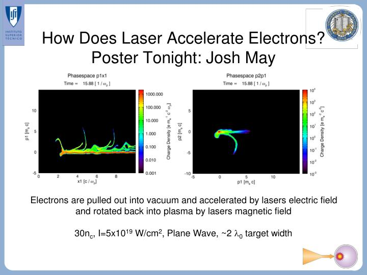 How Does Laser Accelerate Electrons?