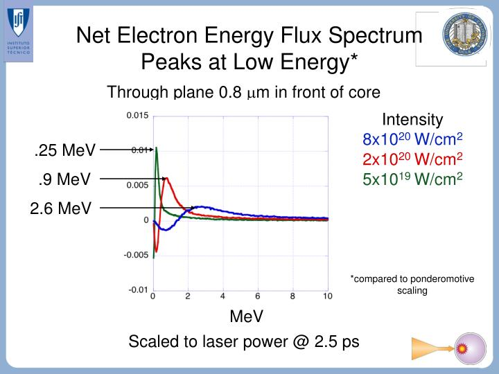 Net Electron Energy Flux Spectrum Peaks at Low Energy*
