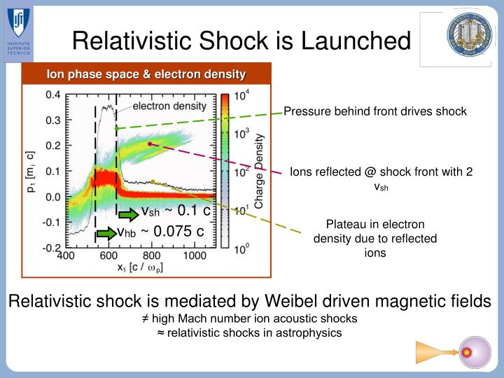 Relativistic Shock is Launched