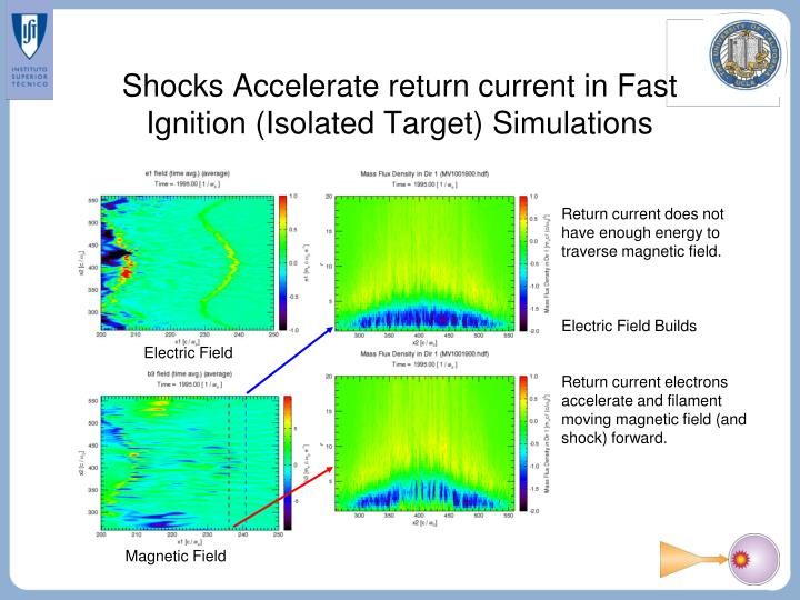Shocks Accelerate return current in Fast Ignition (Isolated Target) Simulations