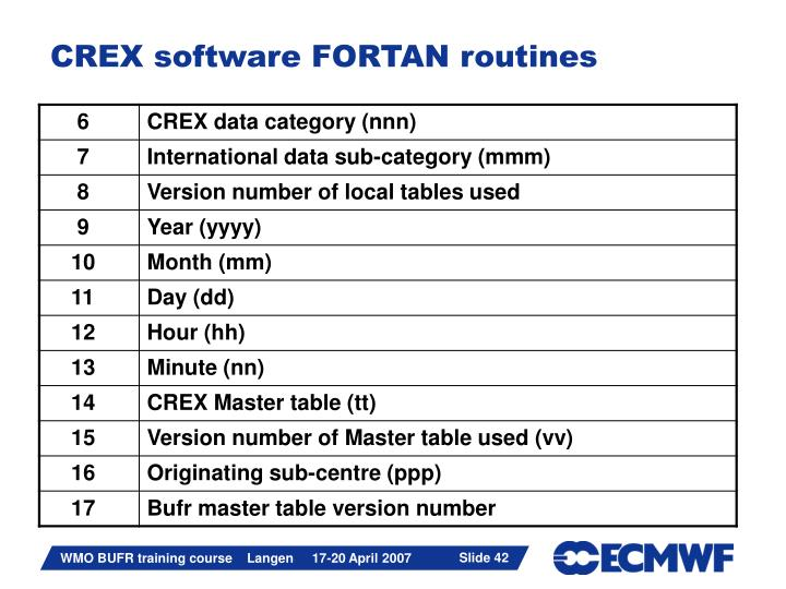 CREX software FORTAN routines