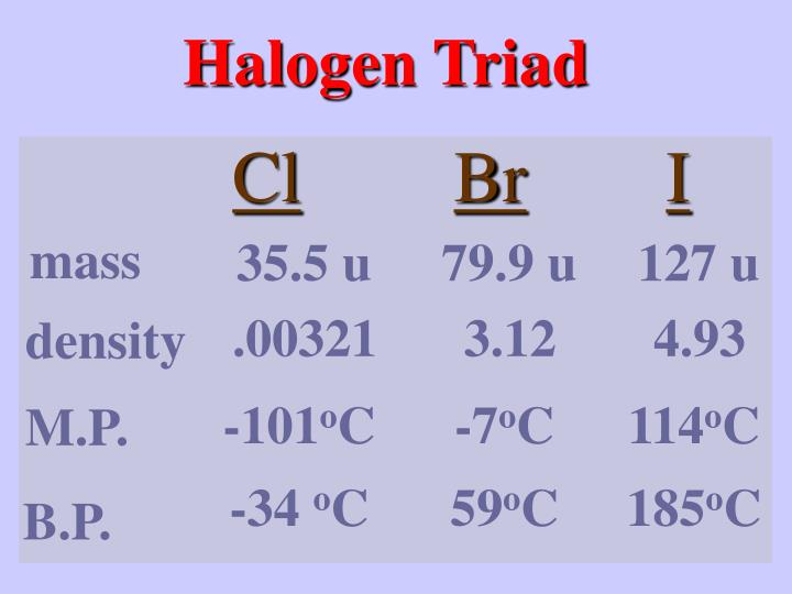 Halogen Triad