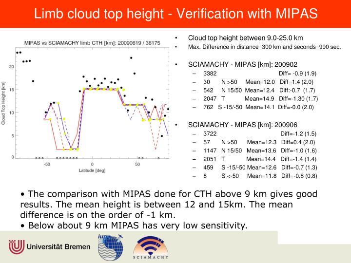 Limb cloud top height - Verification with MIPAS