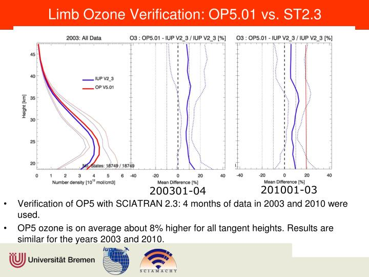 Limb Ozone Verification: OP5.01 vs. ST2.3