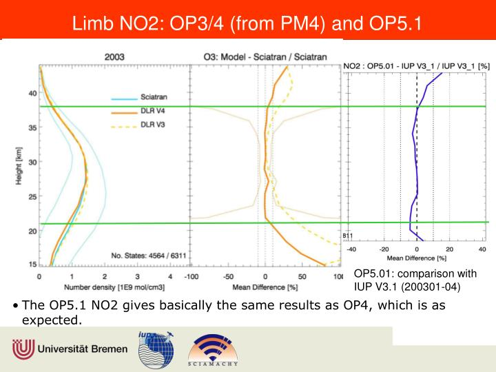 Limb NO2: OP3/4 (from PM4) and OP5.1
