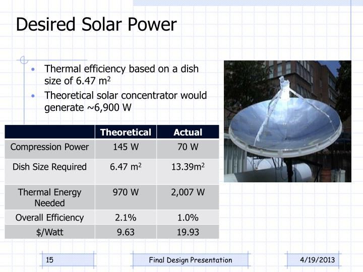 Desired Solar Power
