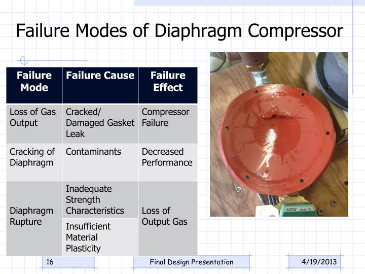 Failure Modes of Diaphragm Compressor