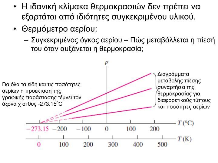 Η ιδανική κλίμακα θερμοκρασιών δεν πρέπει να εξαρτάται από ιδιότητες συγκεκριμένου υλικού.
