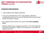 key findings of exhaustive trials 1 4