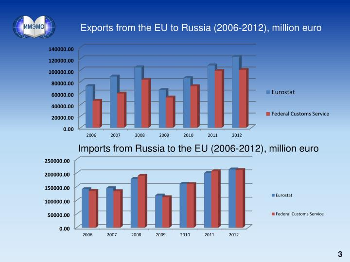 Exports from the EU to Russia (2006-2012), million euro