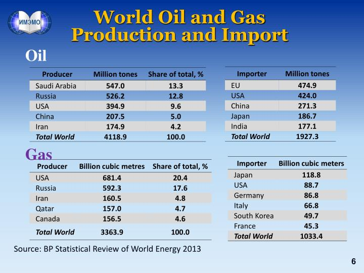 World Oil and Gas