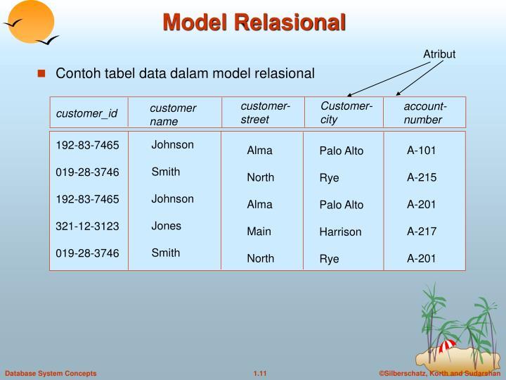 Model Relasional