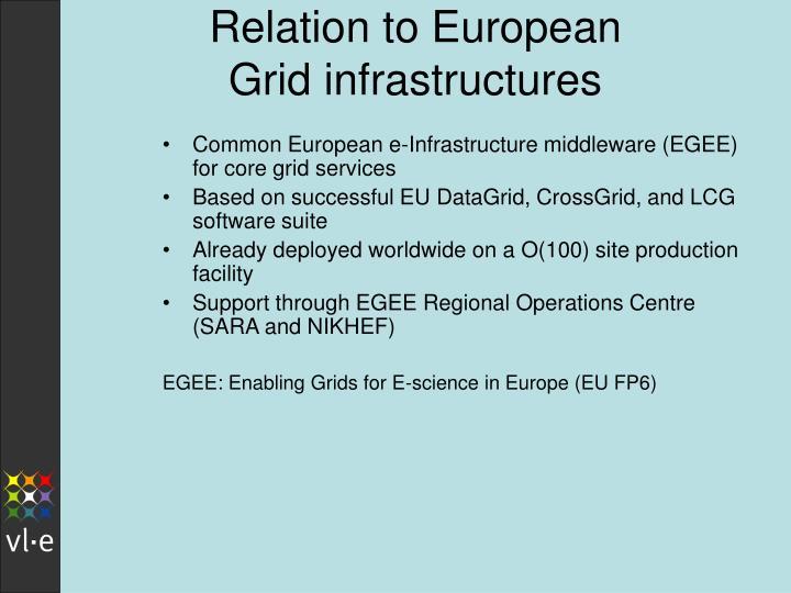Relation to European Grid infrastructures
