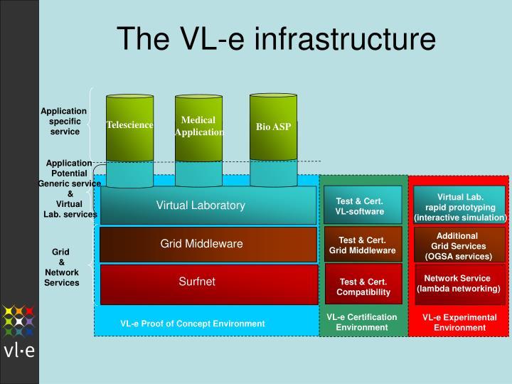 The VL-e infrastructure