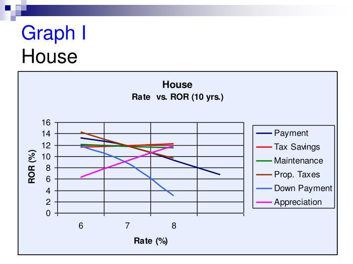 Graph I