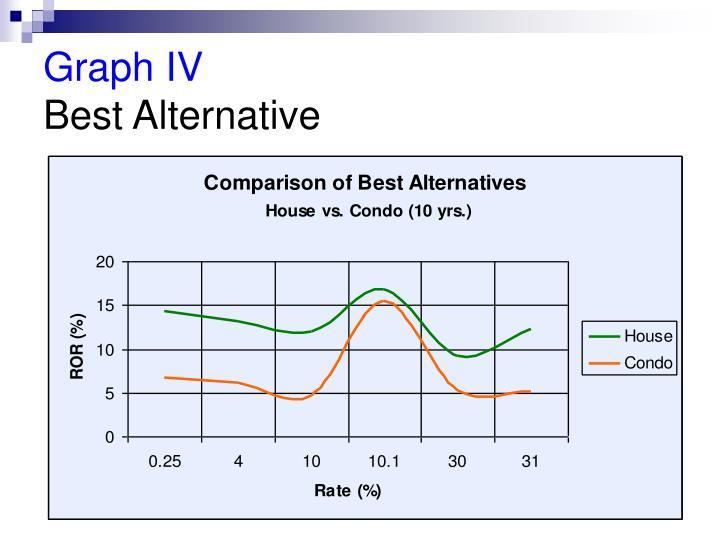Graph IV