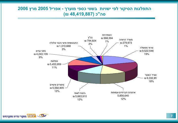 התפלגות הסיקור לפי ישויות  בשווי כספי מוערך - אפריל 2005 מרץ 2006