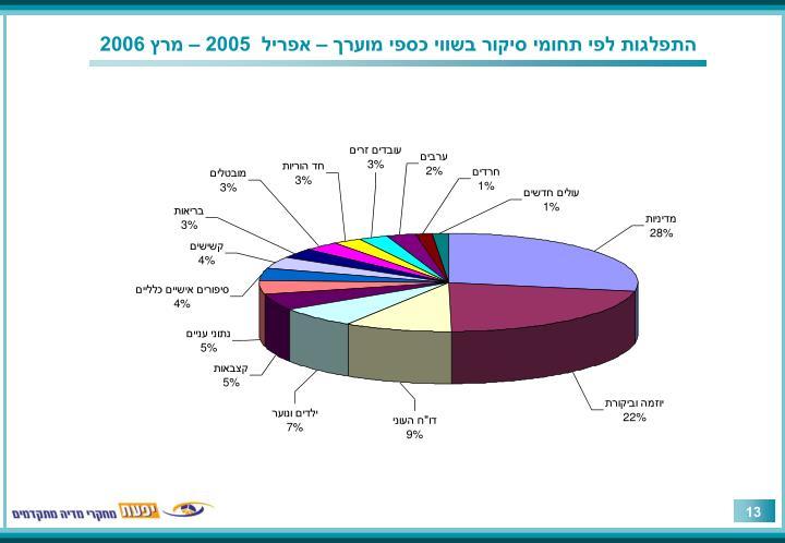 התפלגות לפי תחומי סיקור בשווי כספי מוערך – אפריל  2005 – מרץ 2006
