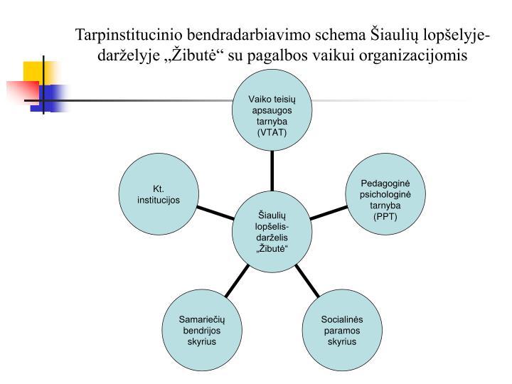 """Tarpinstitucinio bendradarbiavimo schema Šiaulių lopšelyje-darželyje """"Žibutė"""" su pagalbos vaikui organizacijomis"""