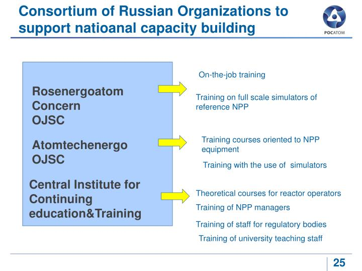 Consortium of Russian Organizations to support natioanal capacity building