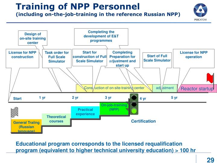Training of NPP Personnel
