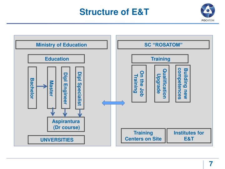 Structure of E&T