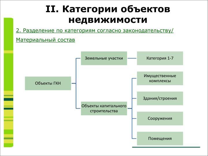 2. Разделение по категориям согласно законодательству/ Материальный состав