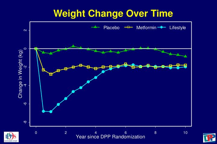 Weight Change Over Time