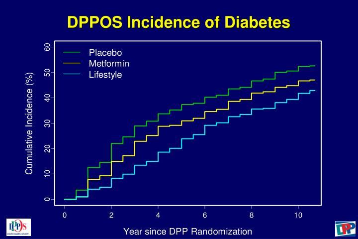 DPPOS Incidence of Diabetes